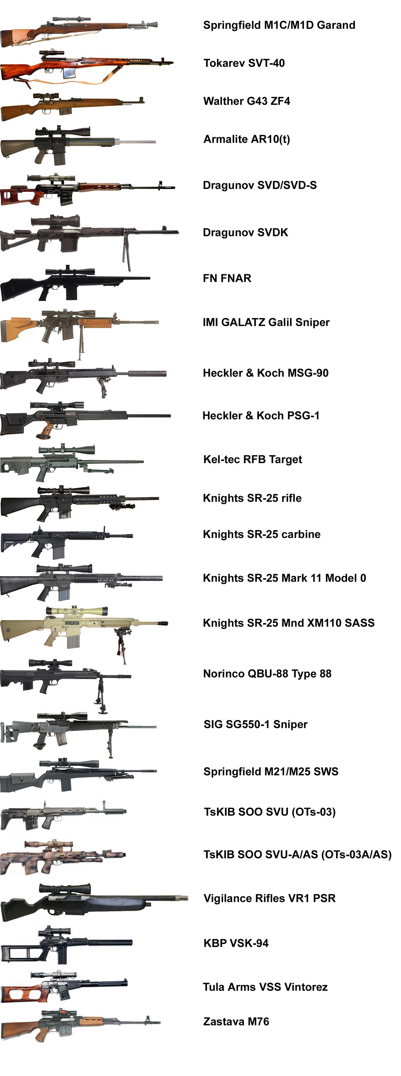 عكس تفنگ هاي مدرن دوربين دار