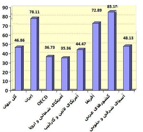 مقایسه تنبلی در ایران با جهان + جدول