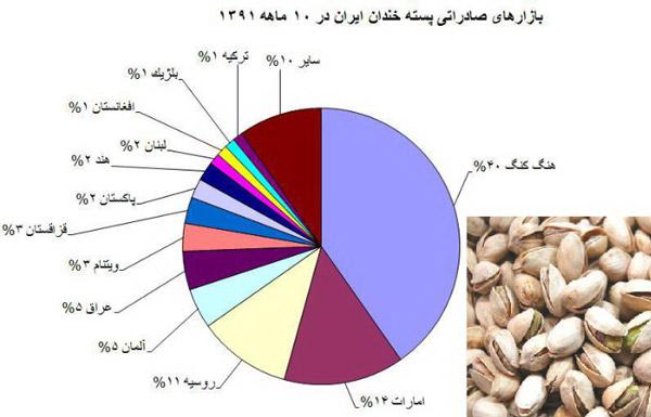 پسته ایران