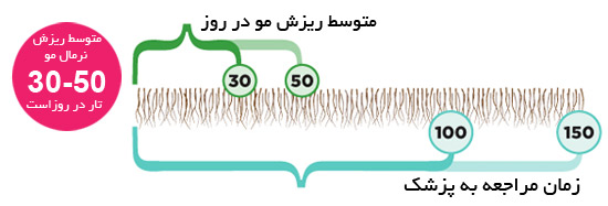میزان طبیعی ریزش مو