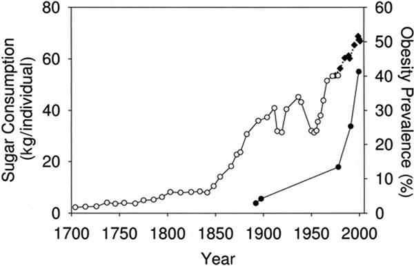 تحقیق در مورد رژیم غذایی,اندازه شکر مصرفی