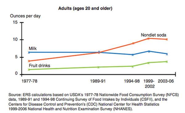 تحقیق در مورد رژیم غذایی,سودا و آبمیوه