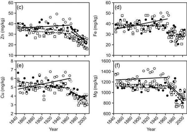 تحقیق در مورد رژیم غذایی,diet-charts7
