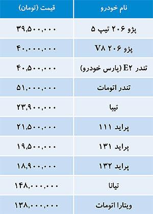car1 قیمت روز خودرو های داخلی 7 خردادماه 1393