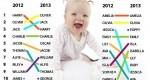 شرکتی برای انتخاب بهترین اسم بچه