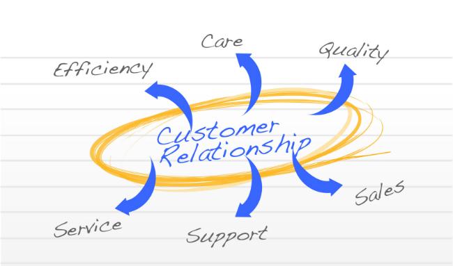 جلب رضایت مشتریcustomer-relationship