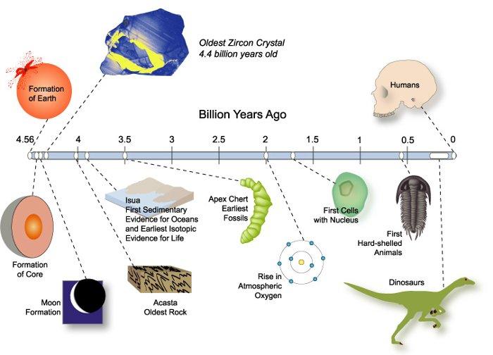 اسرار حل نشده علمی,timeline