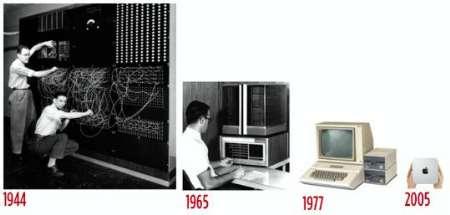 سیر تکامل رایانه ها از نظر اندازه