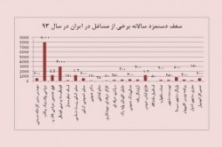 پردرآمدترین شغلها در ایران؟