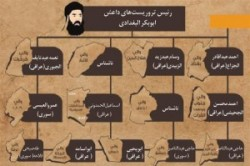 ساختار تشکیلاتی داعش