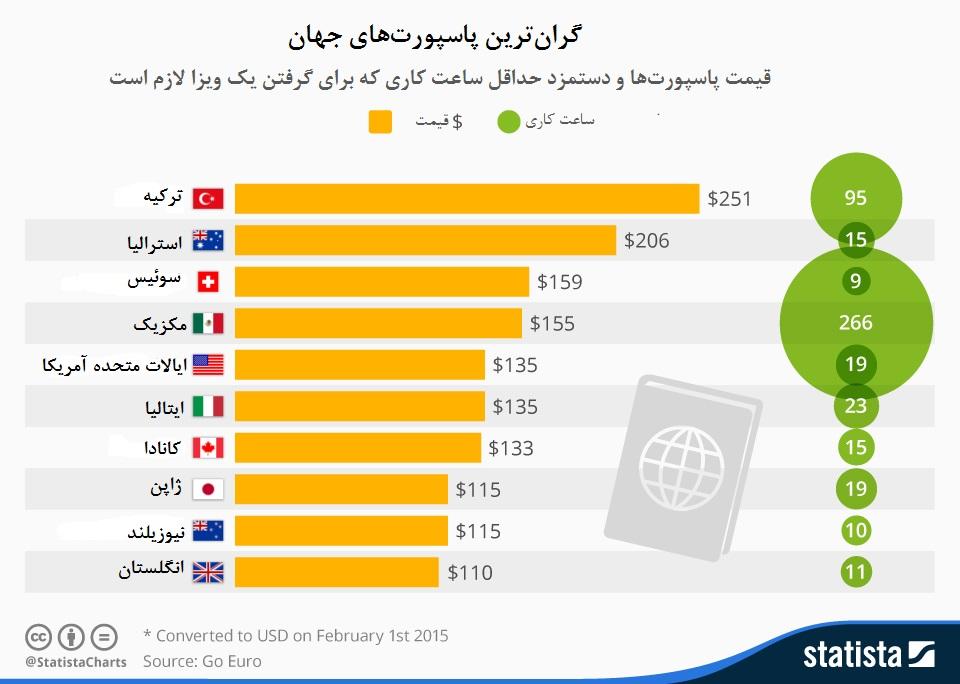 گرانترین پاسپورت های جهان را بشناسید