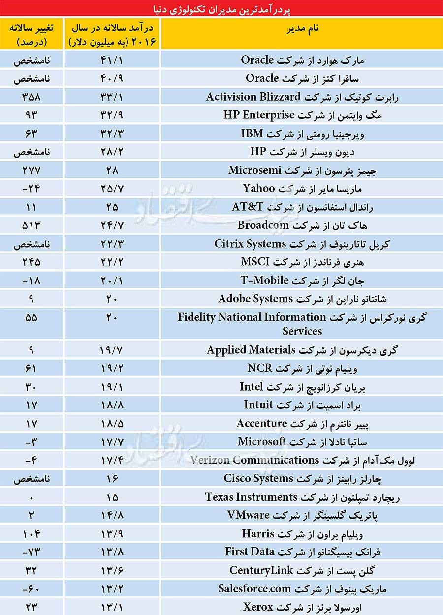 فهرست پردرآمدترین مدیران جهان