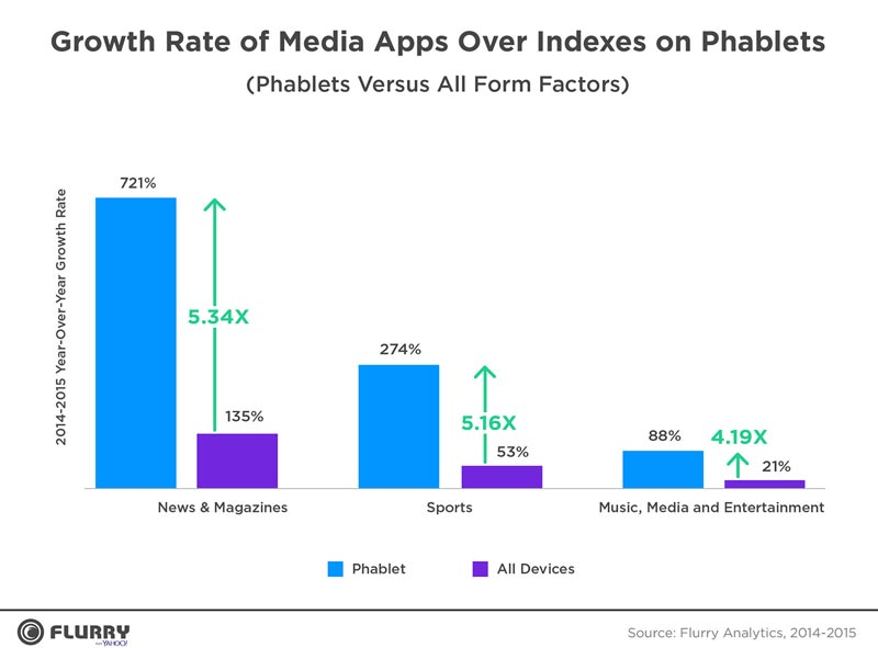 آمارهای باحال و باور نکردنی از دنیای موبایل در سال 2015