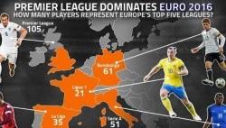 موقعیت 552 بازیکن یورو 2016 روی نقشه چیست؟