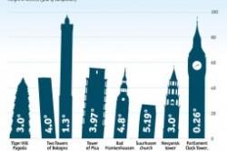 برج های کج جهان؛ جاذبههای گردشگری مهیج