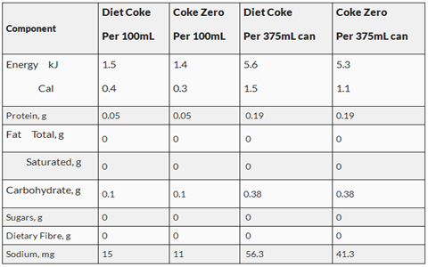 difference-between-diet-coke-and-coke-zero