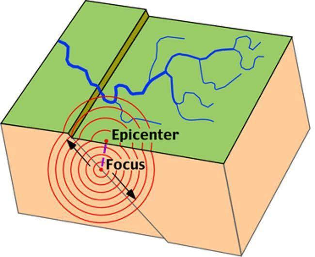 about-earth-quakes درباره زلزله