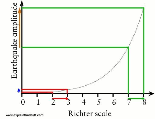 نحوه اندازهگیری شدت زلزله
