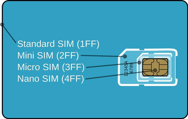 how-simcard-work نحوه کارکرد سیم کارت