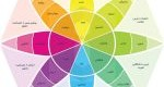 روانشناسی احساسات و هیجان در بازاریابی