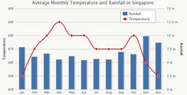 میانگین میزان بارش و درجه حرارت دما در طی ۱۲ ماه سال