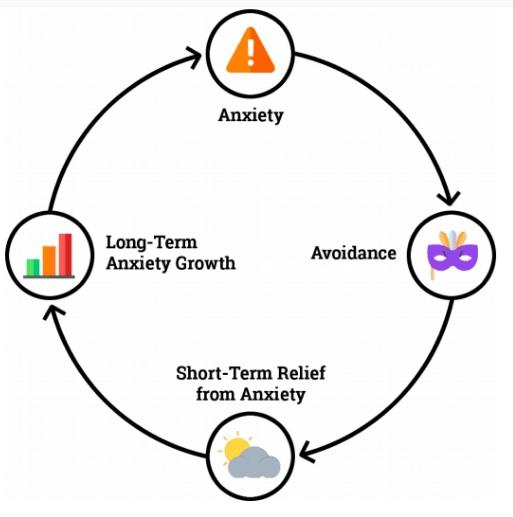 چرخه اضطراب