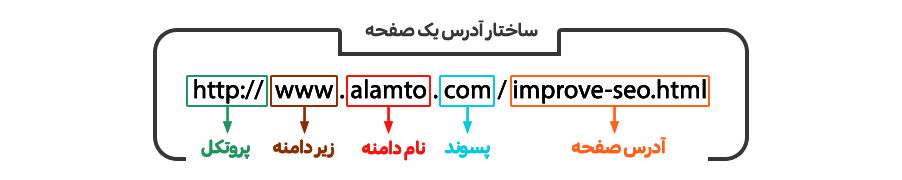 ساختار دامنه و آدرس یک صفحه اینترنتی