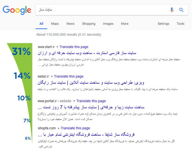 مقدار کلیک کاربران بر اساس نتیجه گوگل