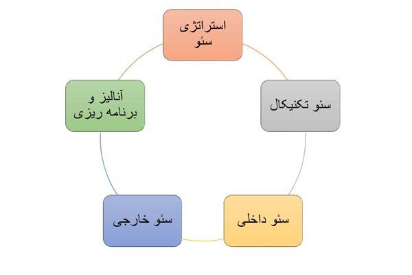 مهم ترین مراحل سئو وب سایت
